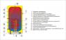 Комбинированный накопительный водонагреватель Drazice OKC 125/1m2