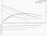 Насос циркуляционный Grundfos UPS 25-40 с гайками